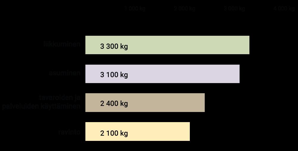 Kulutuksen hiilijalanjälki